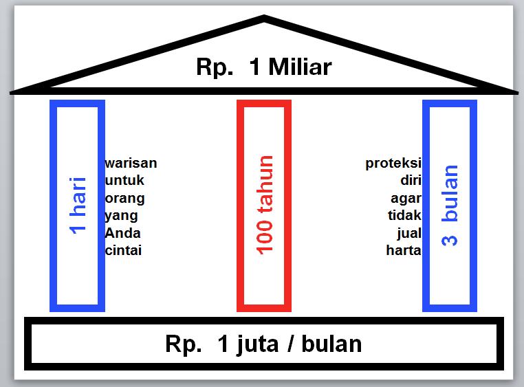 Asuransi Jiwa Allianz (TAPRO) - terbaik, premi termurah, manfaat terbesar